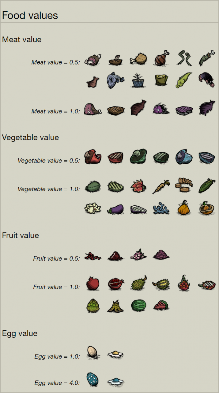 Don't Starve Together: Food Cheat Sheet